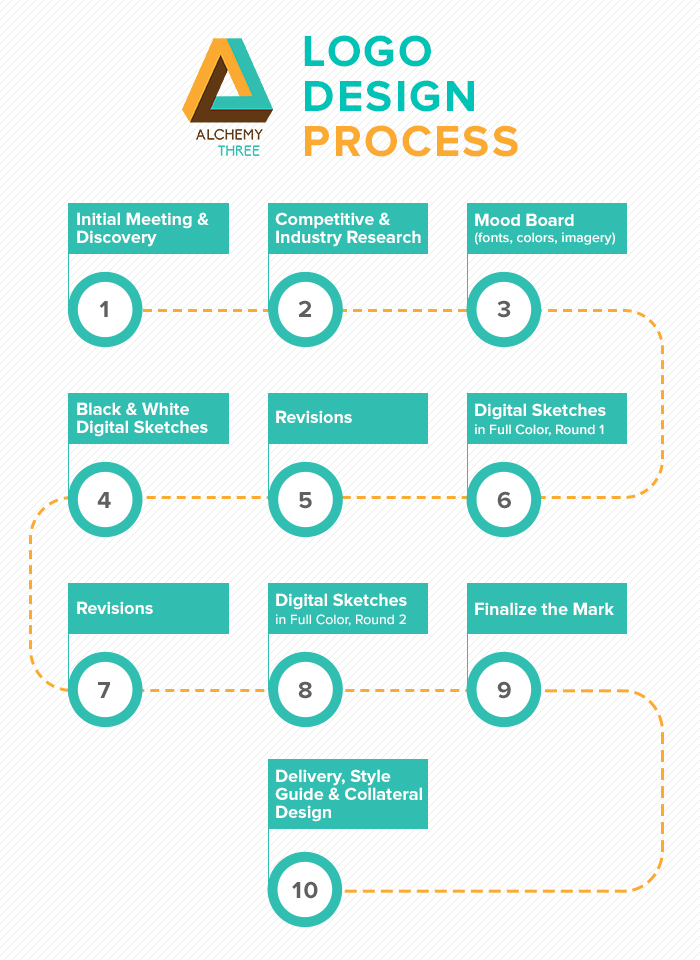 effective logo design process